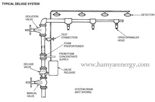 Hamyar Energy Fire Alarm And Extinguish System Design Of Construction And Industrial
